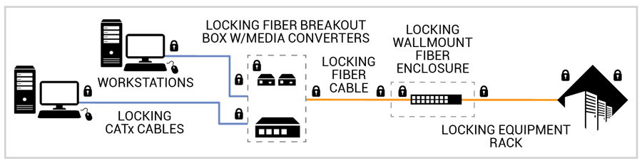 Secure Fiber to the Desktop, Advanced physical security