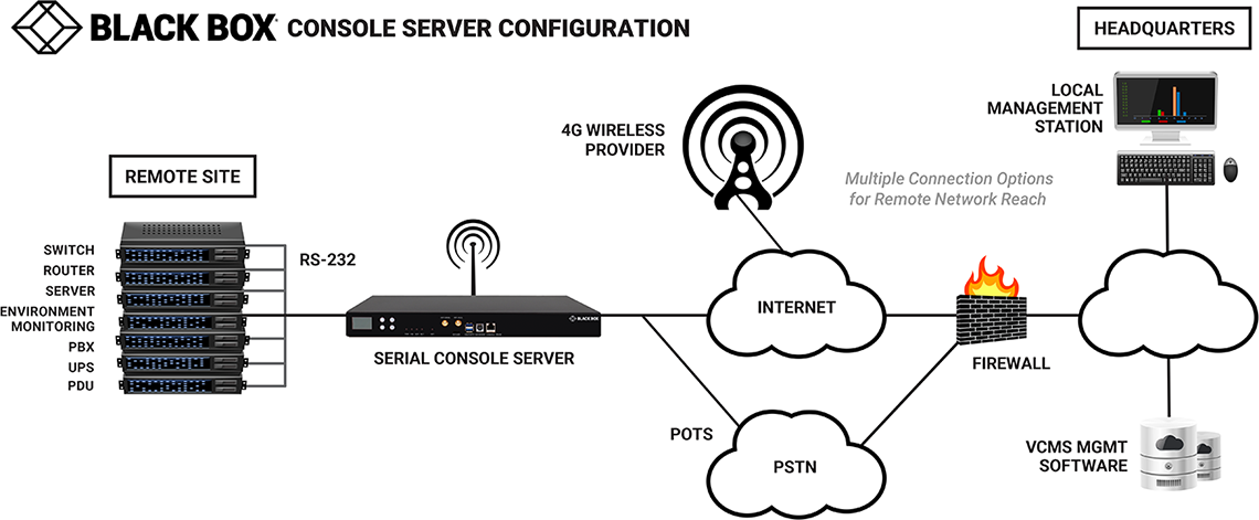 Console Server Application Diagram