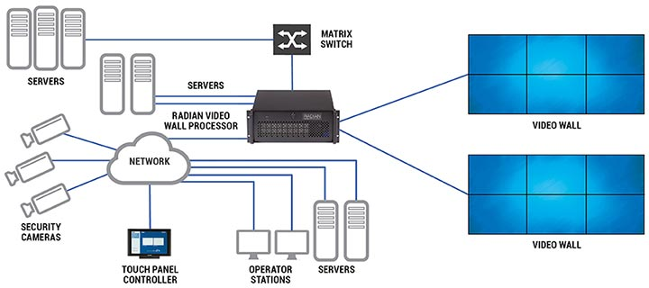 radian multiple video wall  diagram