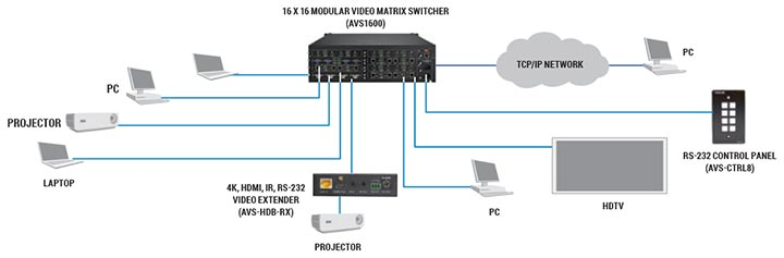 Video Matrix Switcher Diagram