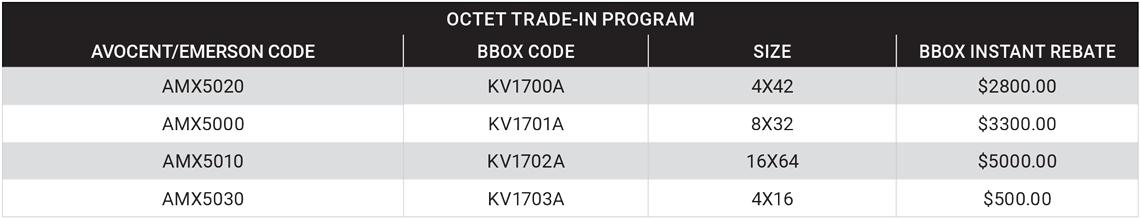 KVM, KVM Trade In