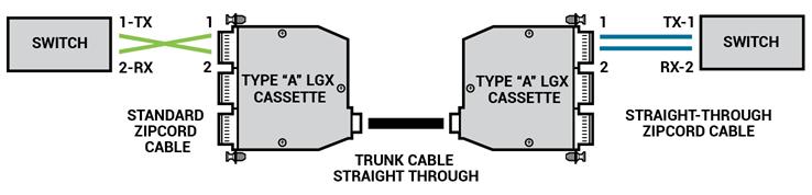 MTP straight plenum, method a
