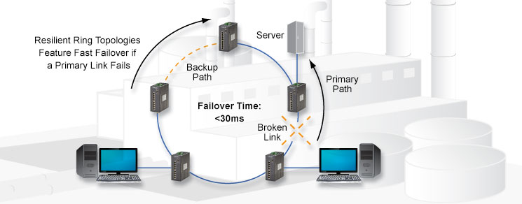 Redundant ethernet networks, ethernet networks