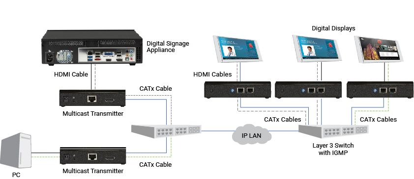 IP-Based AV Distribution Diagram