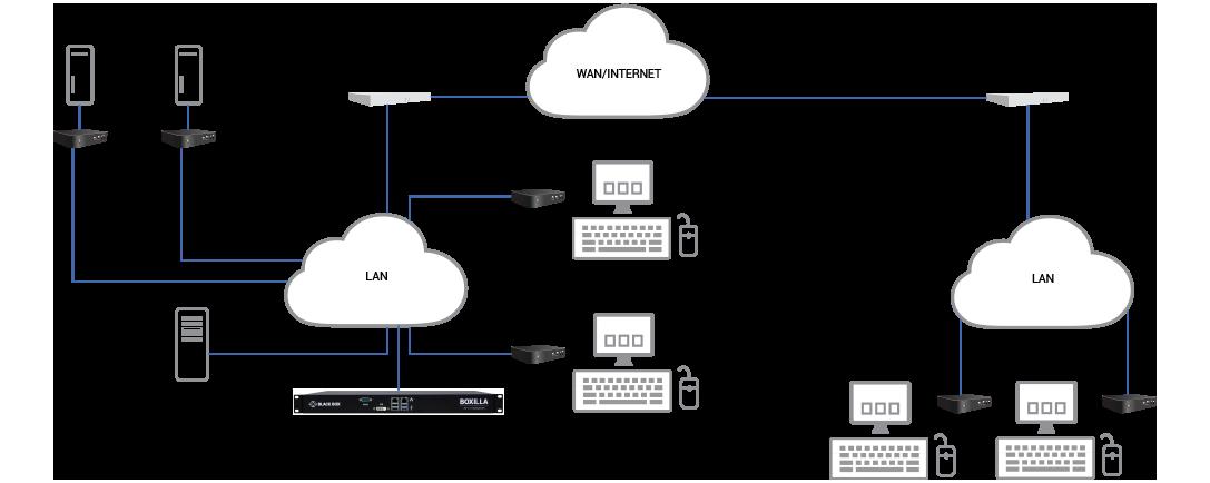 invisapc application diagram