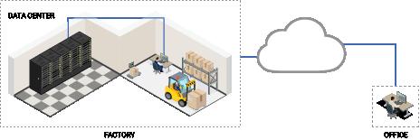 invisapc industrial diagram