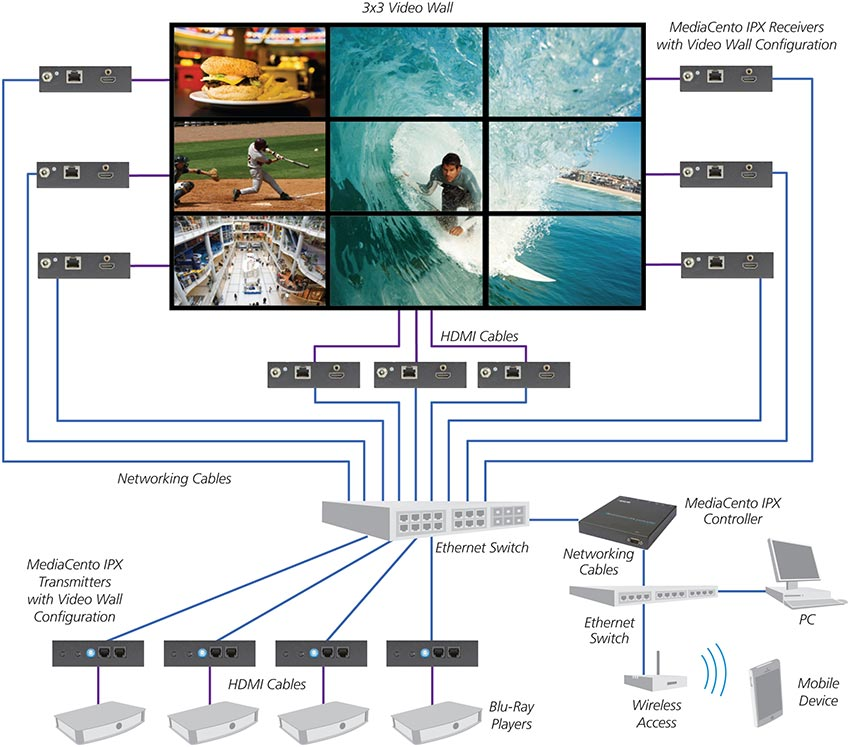 Multicast with switching and control