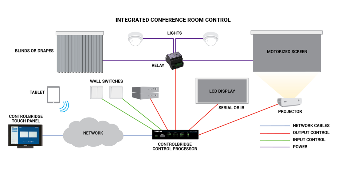 integrated conference room diagram