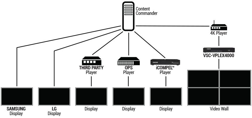 Digital Signage Implementation Example