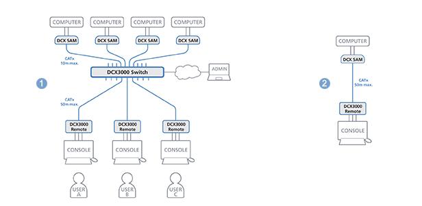 DCX3000-Diagram