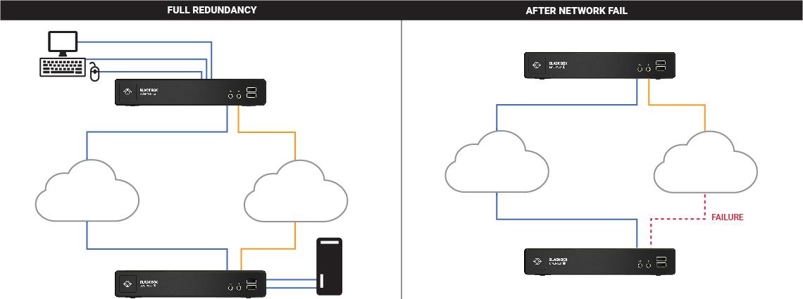 Resilient KVM Networks