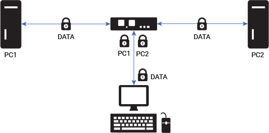 secure kvm switches for network cyber security